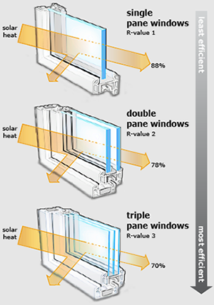 Windows for Window insulation values
