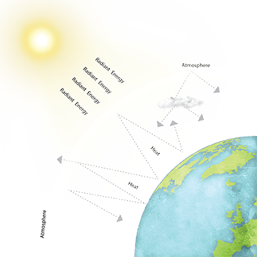 Backgrounds 1593124729 solar radiation   earth energy balancesm