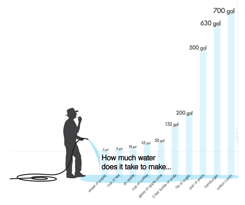 Backgrounds 1423862393 next graphic water production water usage