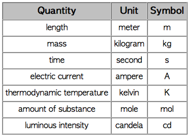 metric measurement units chart: Metrics next cc