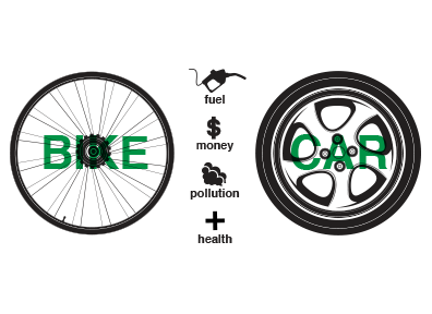 Bikes Vs Cars Pollution Activity Bikes Vs Cars
