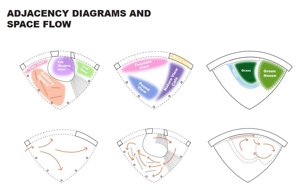 Images 1436450154 diagrams a5 space flow program diagrams
