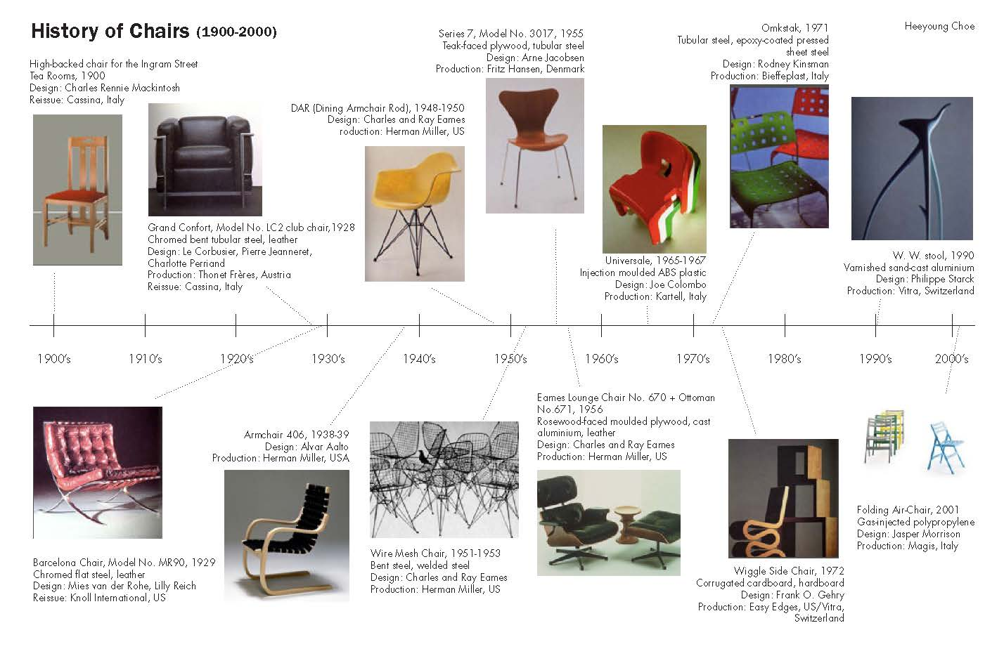 Images 1442928697 time  history of chairs