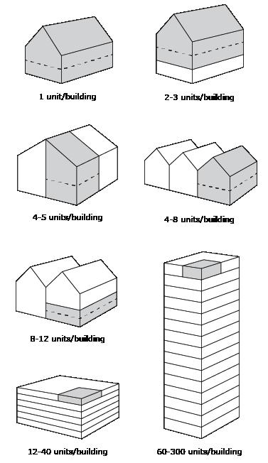 Description backgrounds 1487687705 housingtypes a1 %2872%29 01
